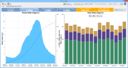 Dataview: Sap Flow Water Usage Display