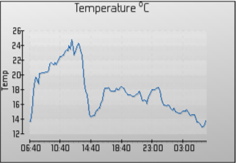 EnviroGo Temperature Display